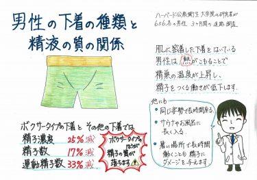 【男性の下着の種類と精液の質の関係】