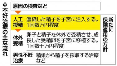 【保険適用 人工授精も制限か?】